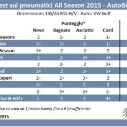 autobild-test-all-season-2015