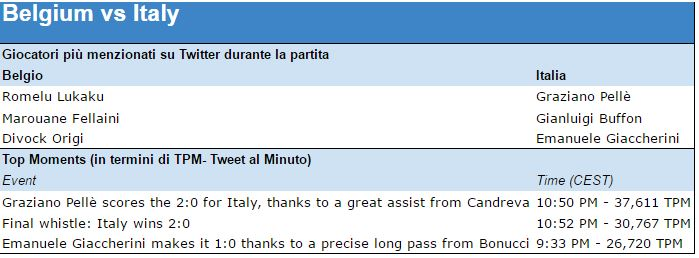 belgio vs italia twitter