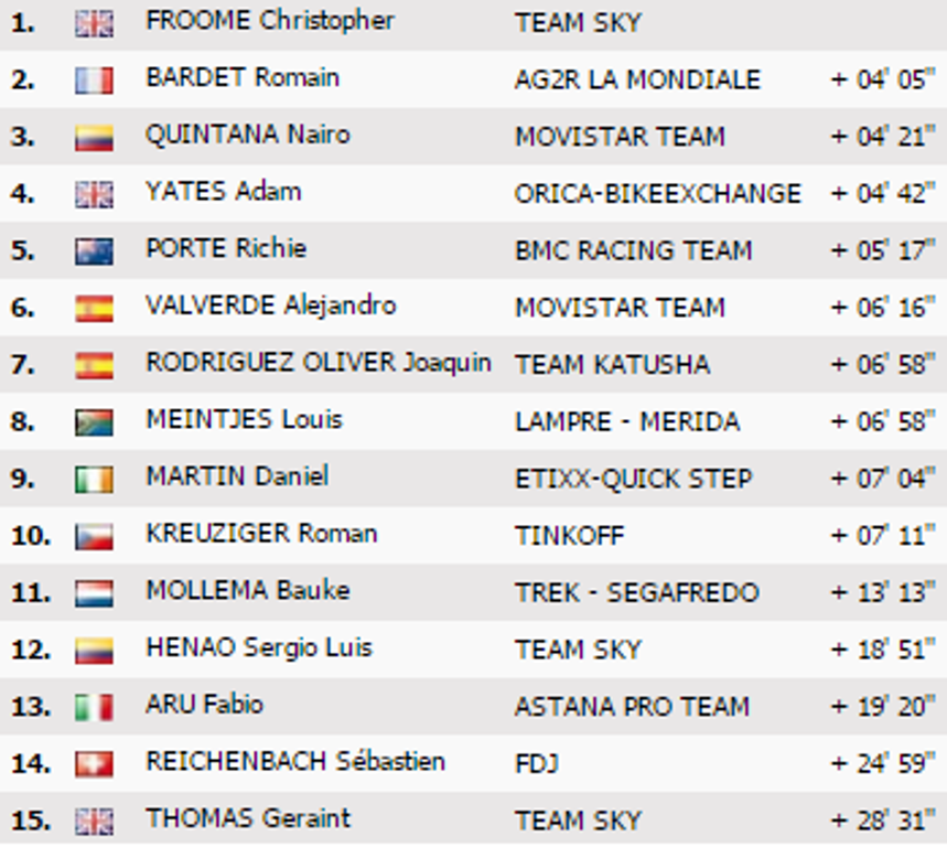 Classifica Finale Tour de France 2016