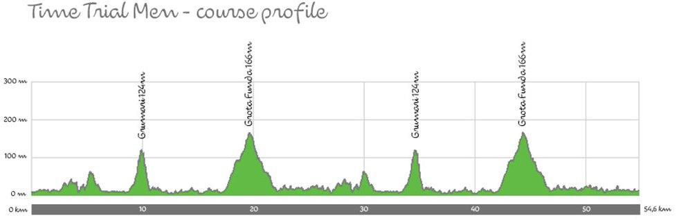 altimetria ciclismo rio de janeiro (2)