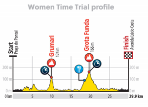olimpiadi rio ciclismo cronometro (3)