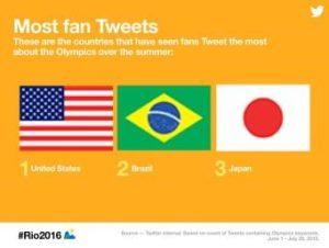 tweet rio 2016