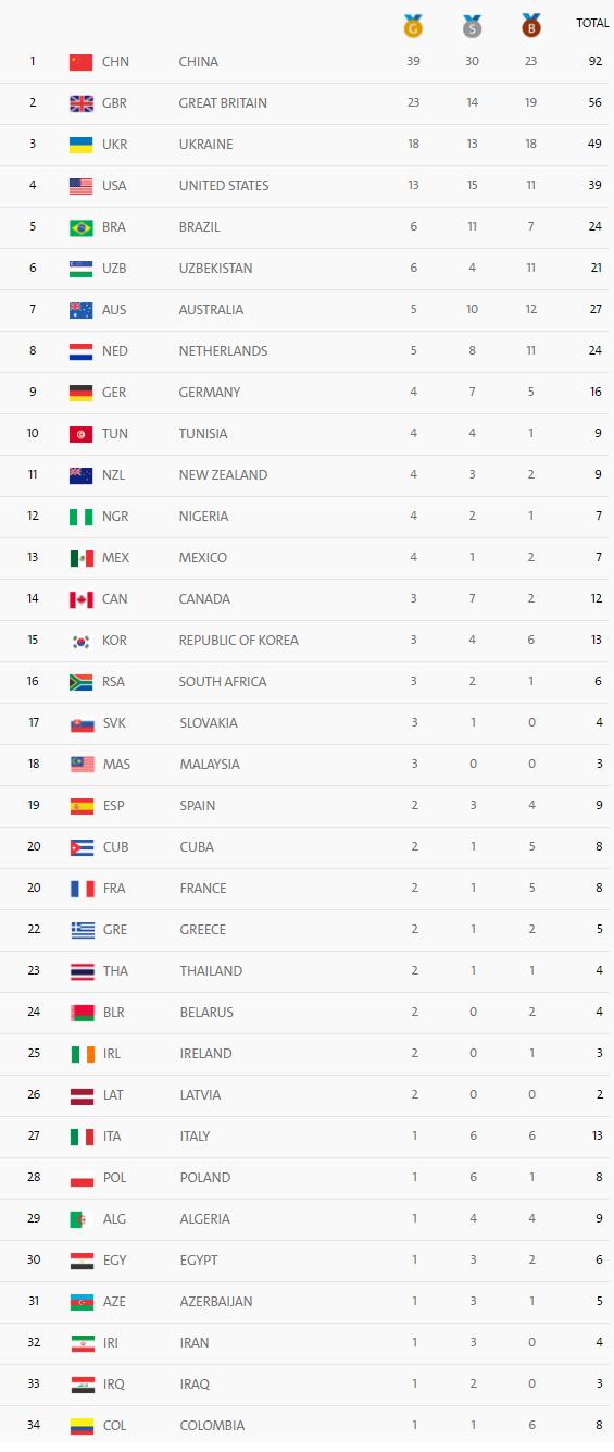 Medagliere Paralimpiadi Rio aggiornato