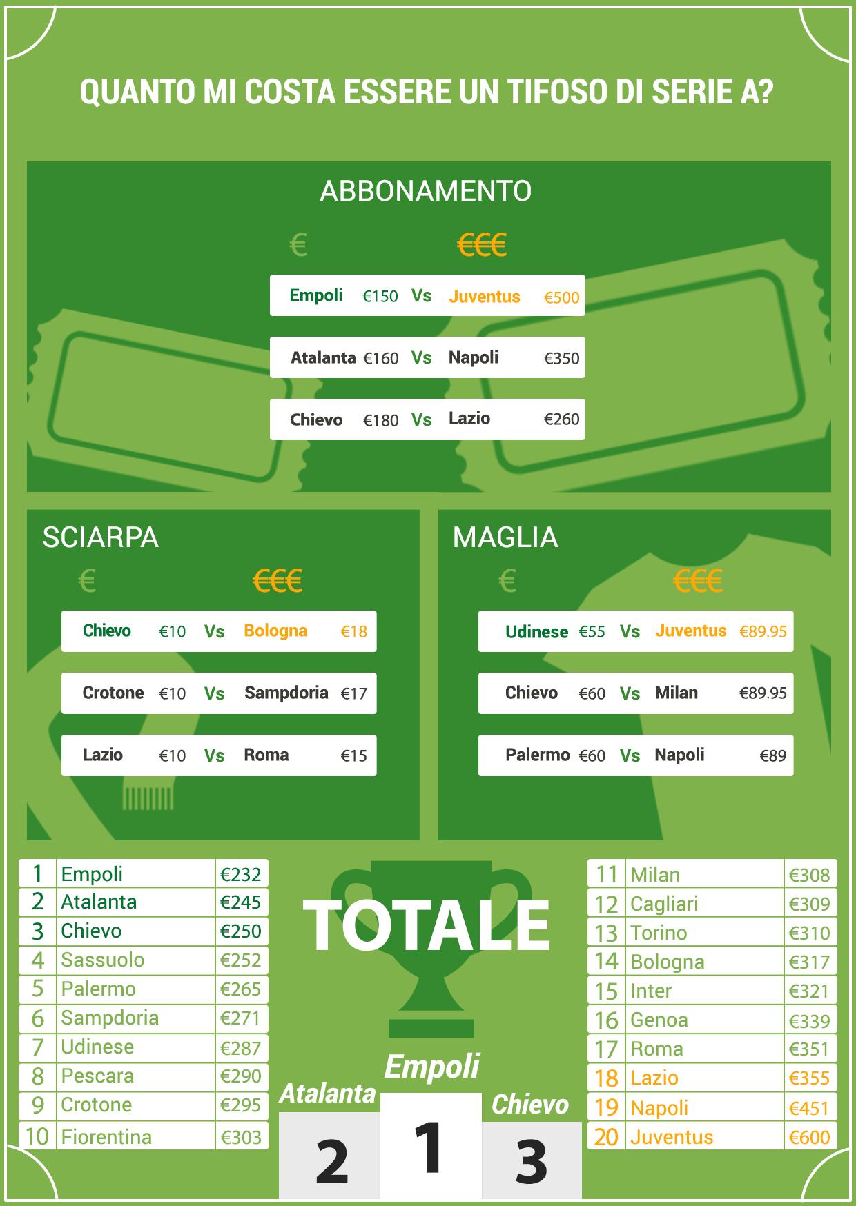 Infografica_studio_costi_serieA