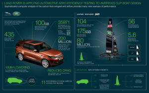 Land Rover BAR - Infografica