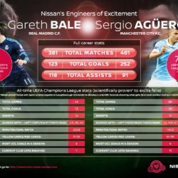Nissa's Engineers of Excitement Gareth Bale and Sergio Agüero
