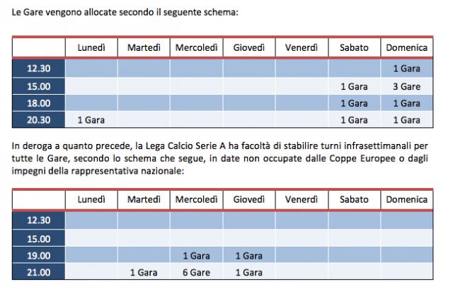Orari Serie A