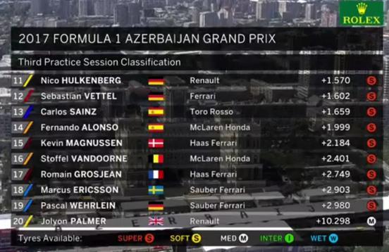 F1. Azerbaigian: Hamilton in pole, 3 Ferrari Raikkonen