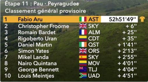 Tour de France 2017, undicesima tappa: Kittel mette la quinta - Sportmediaset