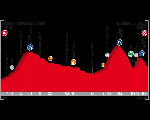 Vuelta a España 2017, colpo doppio di Yves Lampaert