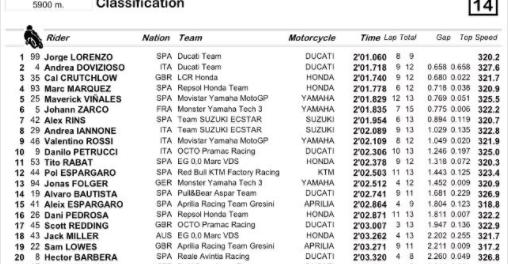 Moto GP, doppio colpo Dovizioso: vittoria e testa del Mondiale. Rompe Marquez