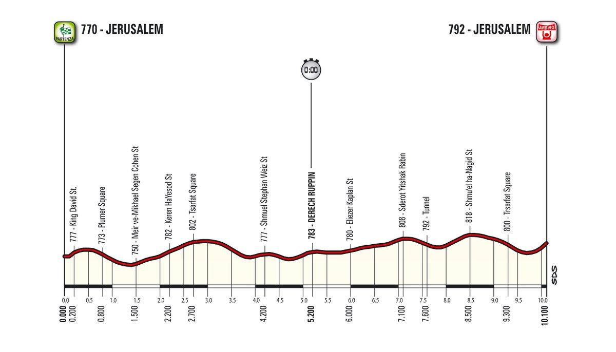 Giro 2018: a Gerusalemme