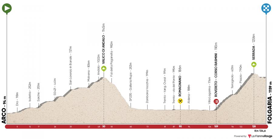 Tour of the Alps 2018, presentata l'edizione n.42