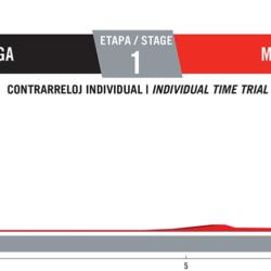 1 tappa Vuelta di Spagna