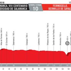 10 tappa Vuelta di Spagna