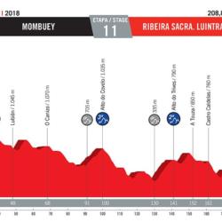 11 tappa Vuelta di Spagna
