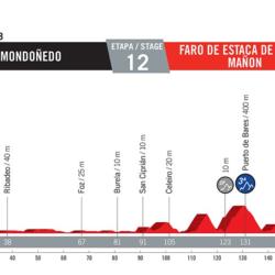 12 tappa Vuelta di Spagna