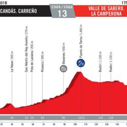 13 tappa Vuelta di Spagna