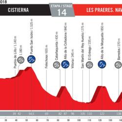 14 tappa Vuelta di Spagna