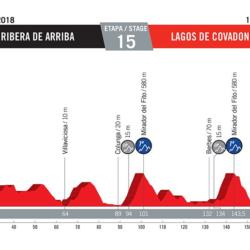 15 tappa Vuelta di Spagna