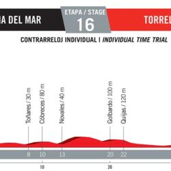 16 tappa Vuelta di Spagna