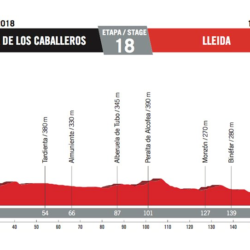 18 tappa Vuelta di Spagna