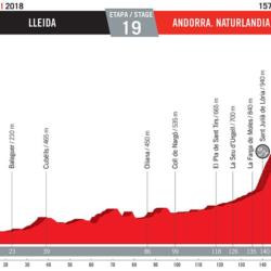 19 tappa Vuelta di Spagna