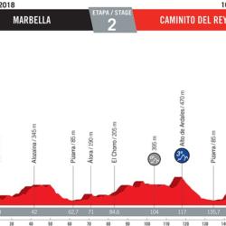 2 tappa Vuelta di Spagna