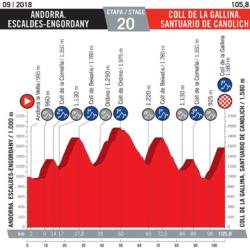 20 tappa Vuelta di Spagna