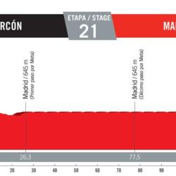 21 tappa Vuelta di Spagna