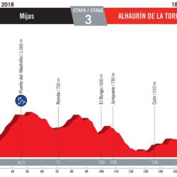 3 tappa Vuelta di Spagna