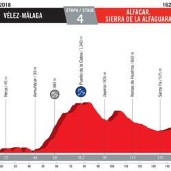 4 tappa Vuelta di Spagna