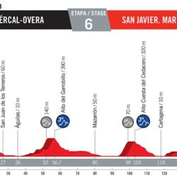 6 tappa Vuelta di Spagna