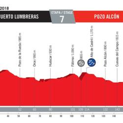 7 tappa Vuelta di Spagna