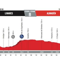 8 tappa Vuelta di Spagna
