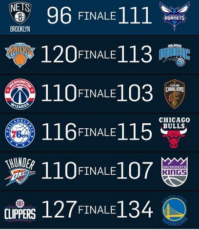 Risultati NBA - Il duo Simmons-Embiid trascina i Sixers al successo sui Bulls. Cavs ko contro i Wizards, vittorie casalinghe per Warriors e Hornets, colpi in trasferta per Knicks e Thunder