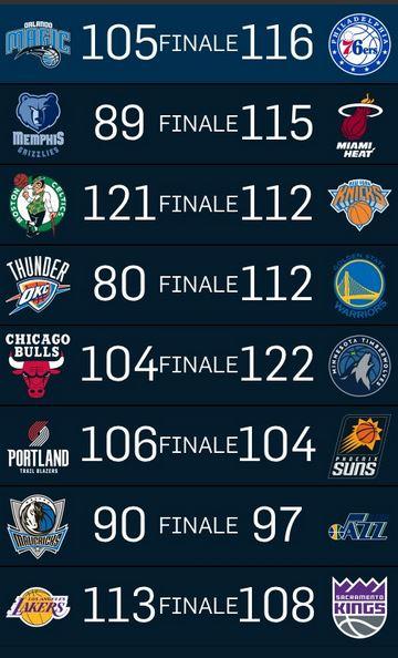 NBA - Il big match della notte va ai Warriors che superano i Thunder nonostante la polemica Pachulia-Westbrook. Successi casalinghi per Heat, T'Wolves e Jazz, bene in trasferta Celtics, Blazers e Lakers
