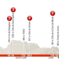 1 tappa Giro del Delfinato