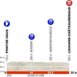 3 tappa Giro del Delfinato