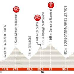 6 tappa Giro del Delfinato