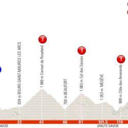 7 tappa Giro del Delfinato