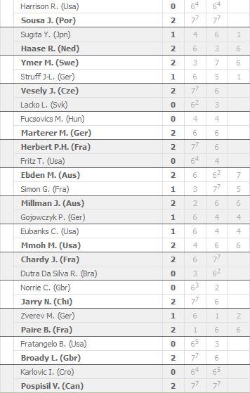 Risultati ATP Miami Open