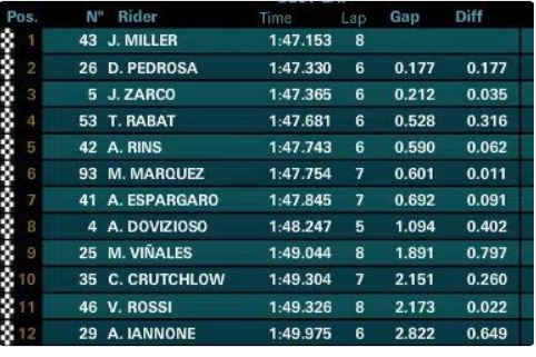 MotoGp, Marquez il più veloce. Malissimo Dovizioso