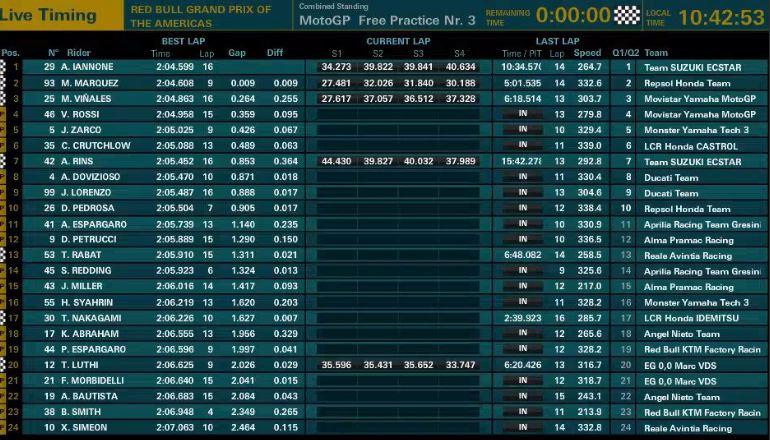 tempi fp3 motogp