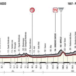 Giro d'Italia – Percorso, altimetria e favoriti della 18ª ta