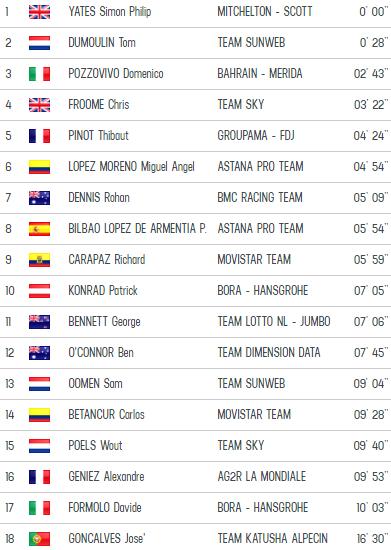 A Prato Nevoso si riapre il Giro d'Italia, Yates si stacca e