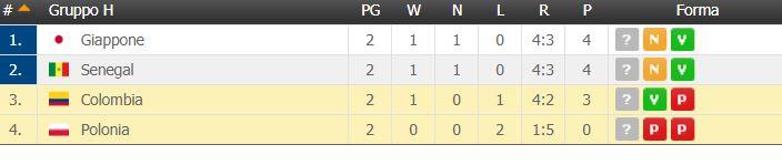 Mondiali Russia 2018, la Colombia elimina la Polonia e riapr