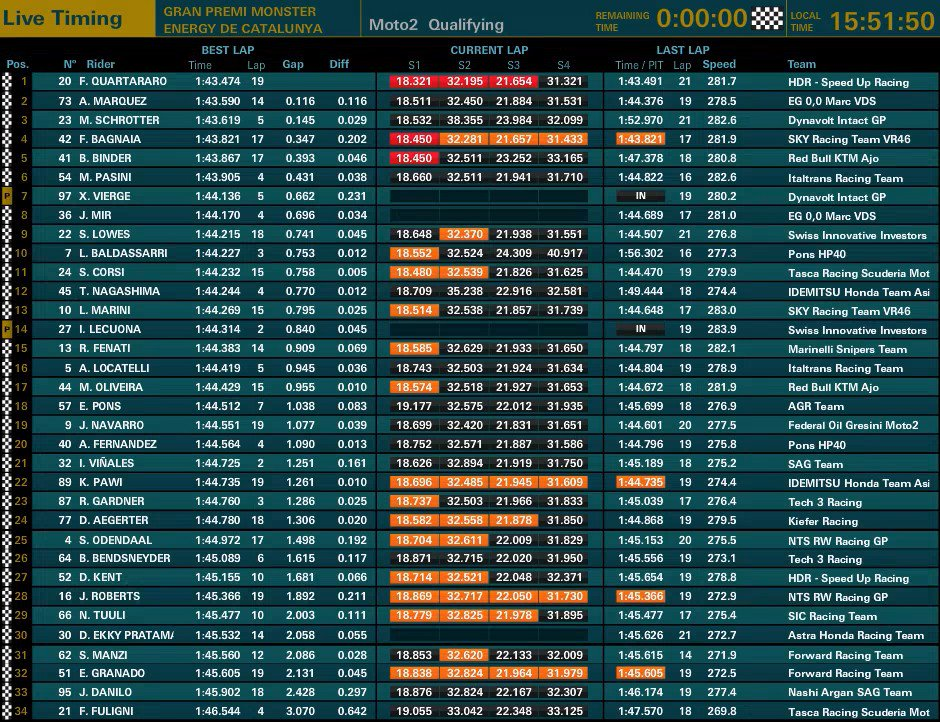 Moto2 Catalogna: pole di Quartararo, Marquez insegue