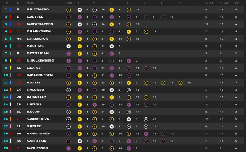 F1: Gran Premio d'Ungheria. Ricciardo il più veloce