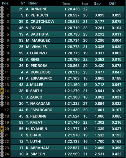fp3 gp germania motogp
